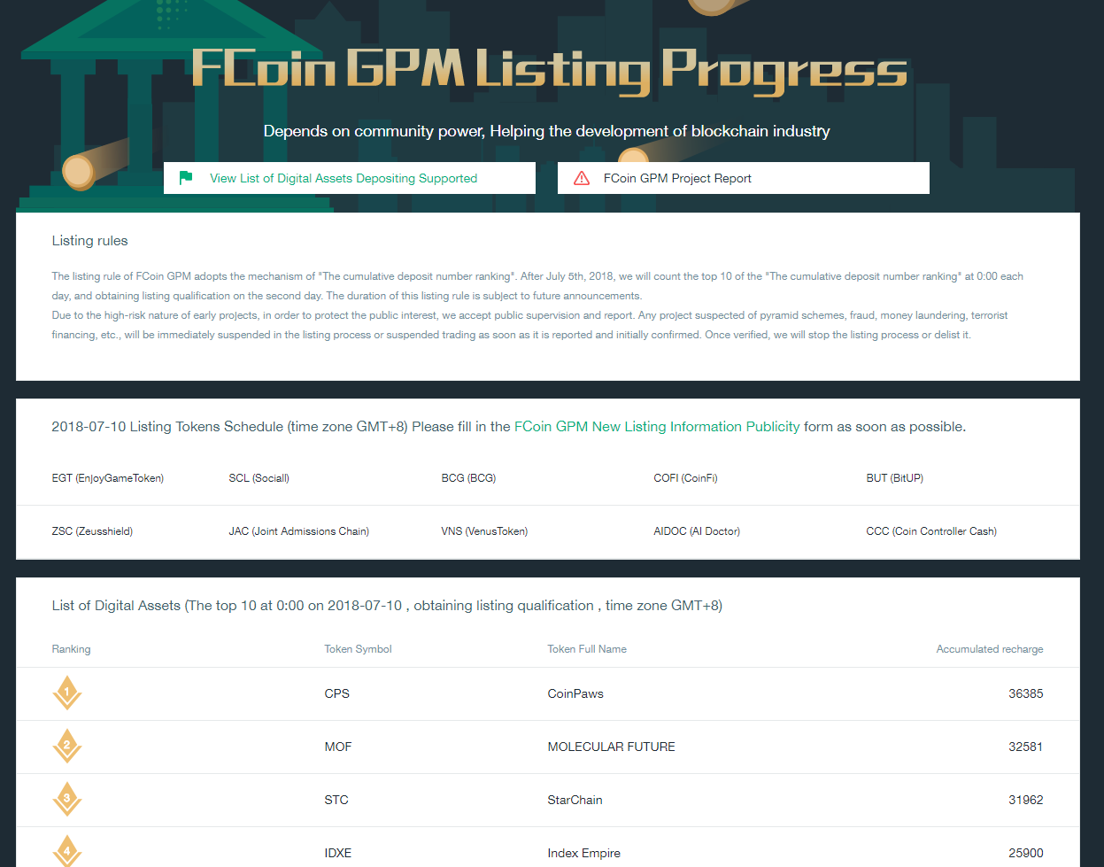 FCOIN GPM