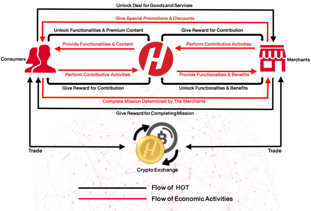 HoToKeN Economy