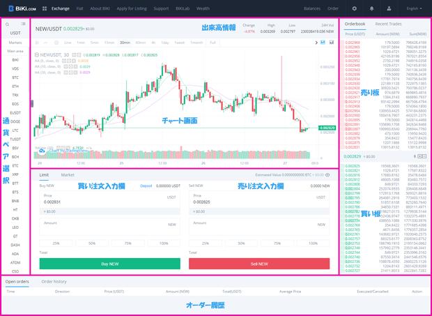 biki.com_Chart